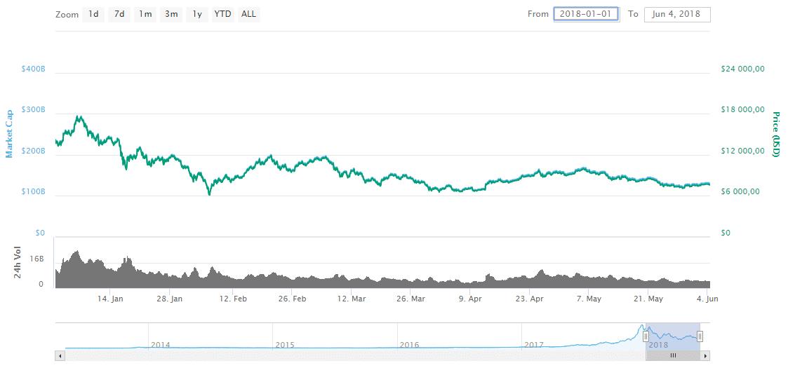 Курс биткоина график за 5 лет что такое целевая зона форекс