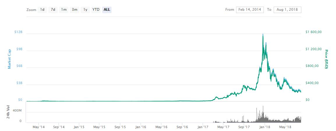 Цена Dash