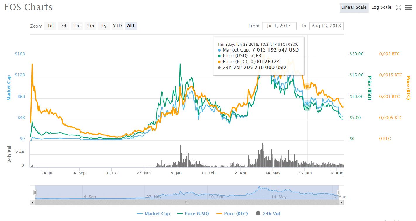 стоимость криптовалюты eos